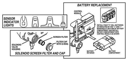 Sloan Ebf 650 Amp Ebf 615 Repair Parts Guide With Diagram
