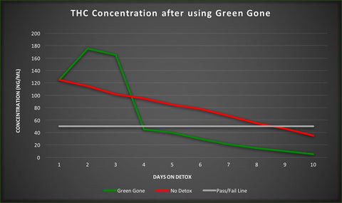 THC Urine Concentration after using Green Gone Detox