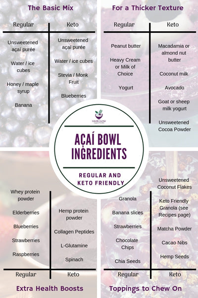Key Acai Bowl Ingredients: Superfood List with Keto Diet Options