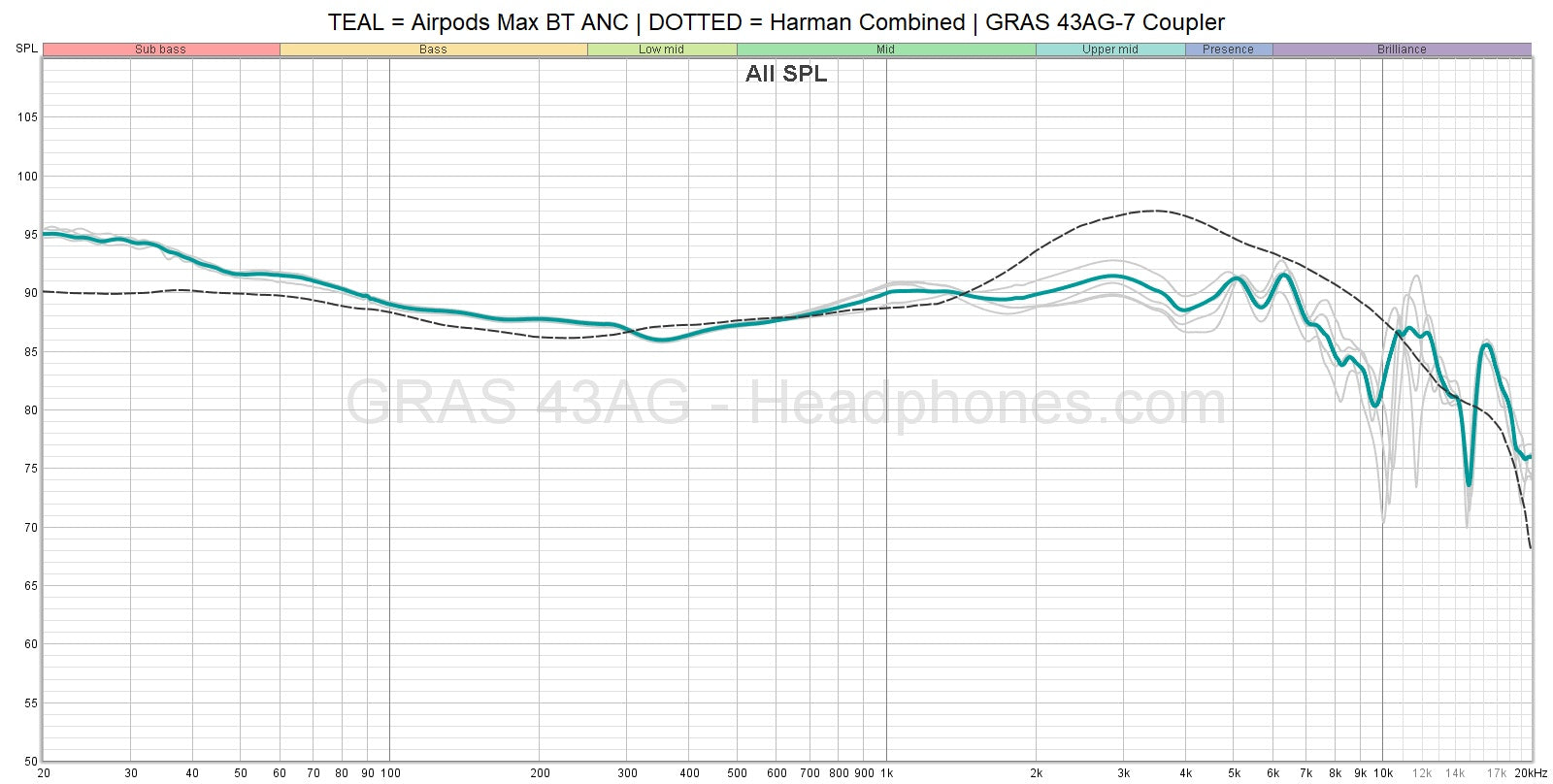 Apple Airpods Max Frequency Response | Headphones.com