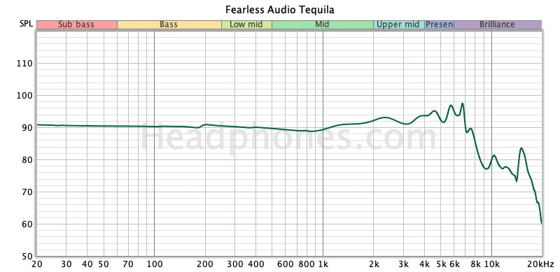 Fearless Tequila Frequency Response | Headphones.com