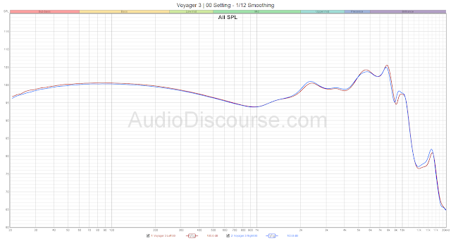 Voyager 3 Frequency Response   headphones.com