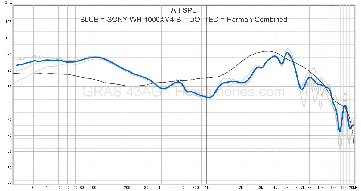 Sony WH-1000XM4 Frequency Response BT