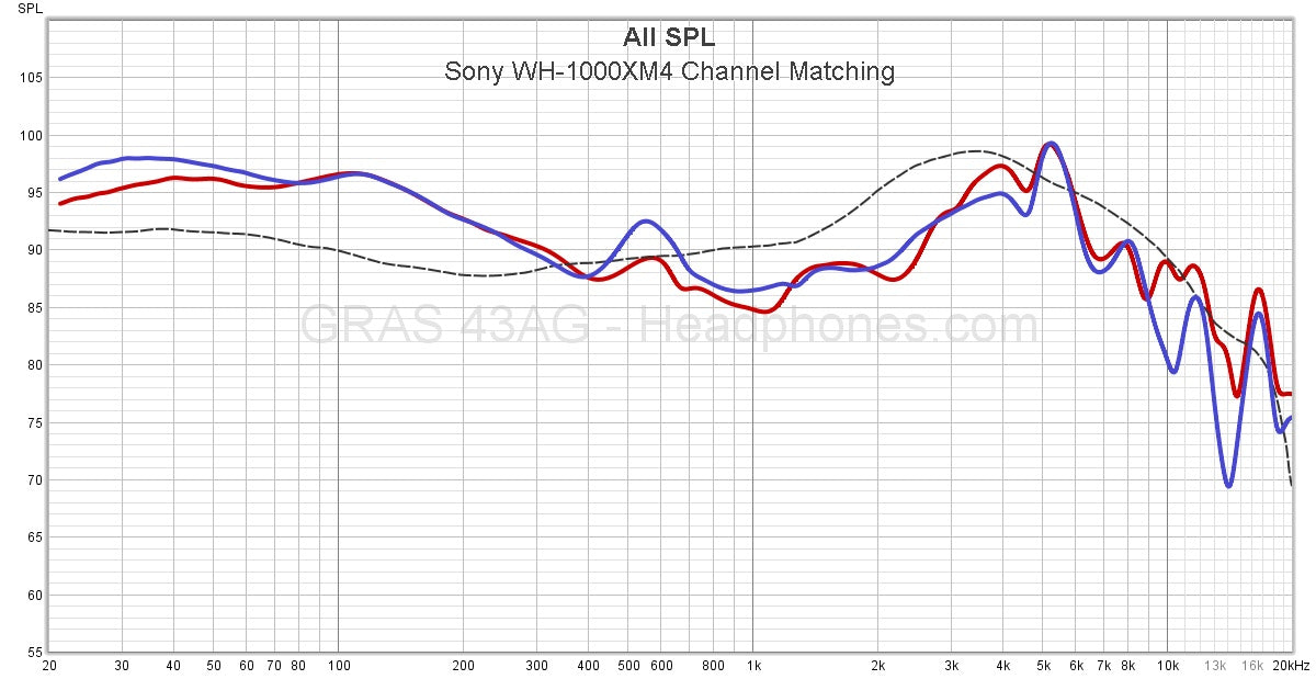 Sony WH-1000XM4 Frequency Response