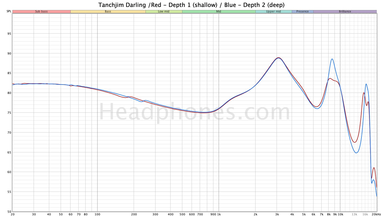 Tanchjim Darling frequency response | Headphones.com