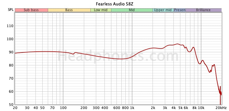 Fearless S8Z Frequency Response | Headphones.com