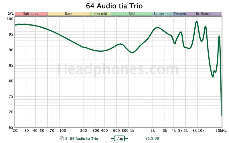 64 Audio Tia Trio, flagship IEM | headphones.com