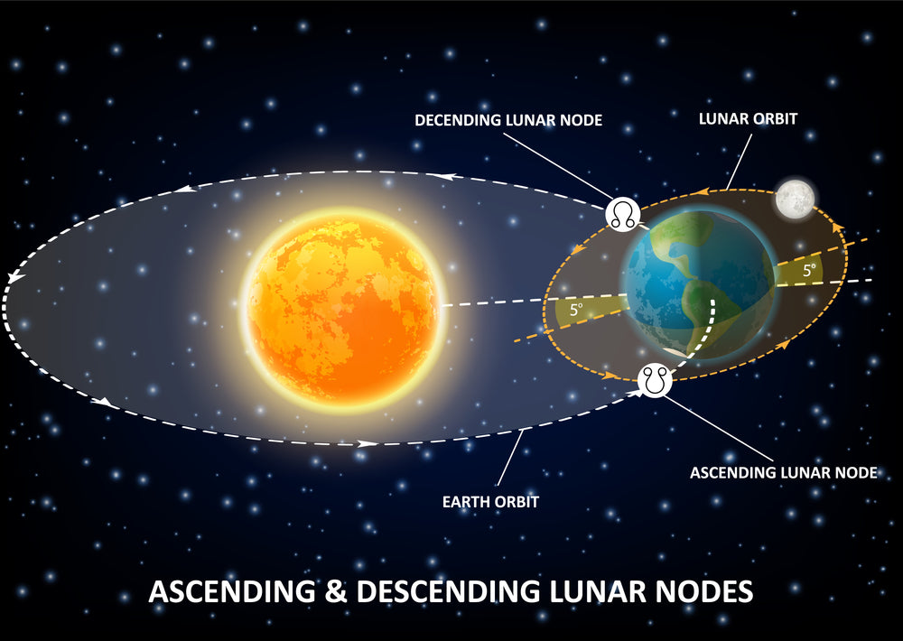 The North and South Lunar Nodes: Knowing more about your Destiny & Past Lives