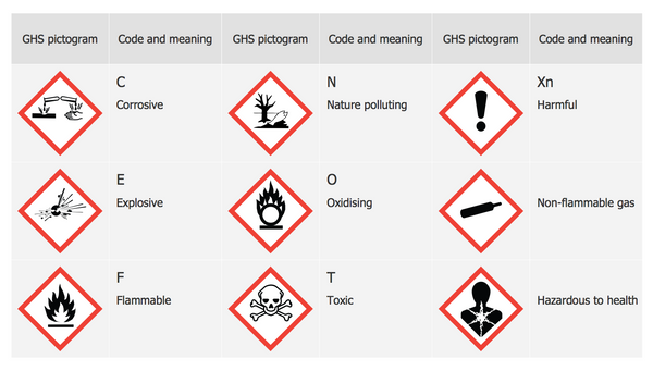 GLOBALLY HARMONISED SYSTEM OF CLASSIFICATION AND LABELLING OF CHEMICALS (GHS)