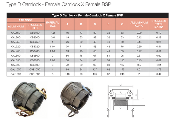 Dimensions - GO Camlock Fitting Type D Stainless Female Camlock x Female BSP