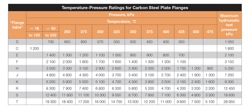 GO Carbon Steel Plate Flange Temperature and Pressure Ratings