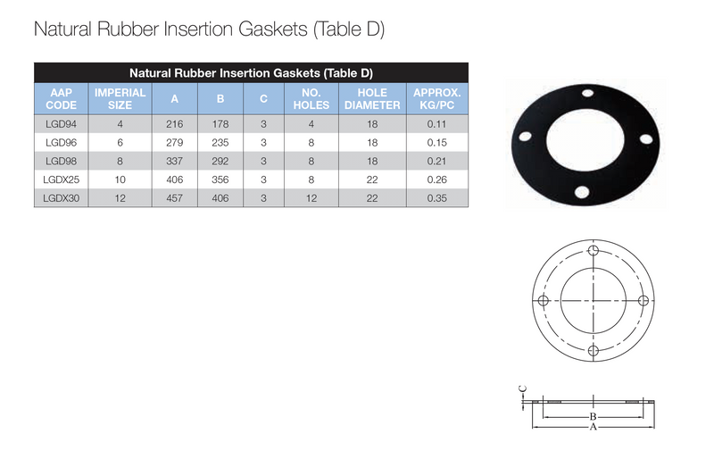 Dimensions - GO Gasket Natural Rubber Insertion Table D 3mm Range