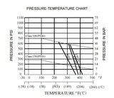 "Pressure / Temperature Chart - GO Ball Valve Manual Flanged ANSI 150# Full Bore Fire Safe 1/2"" to 10"" Range"