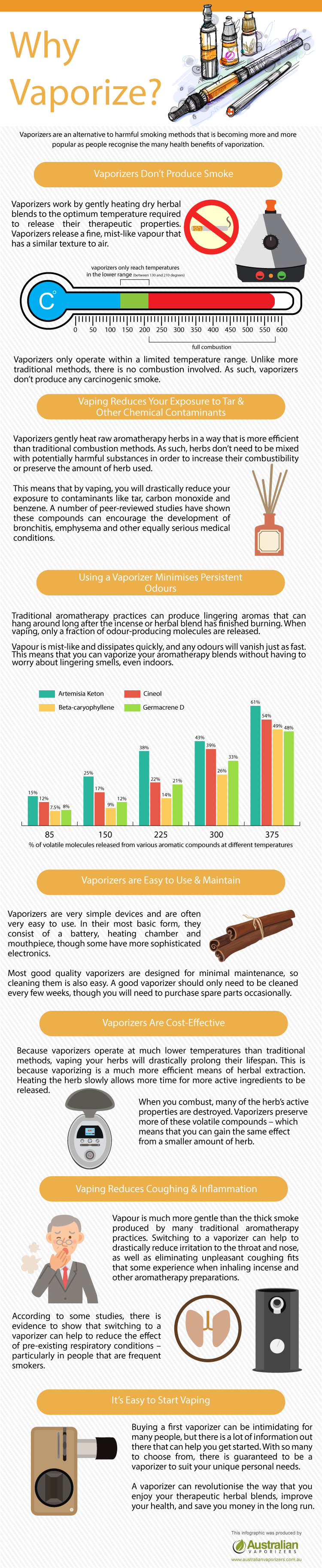 Info graphic on vaporizers