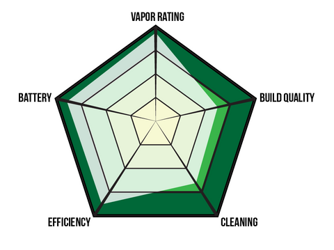 Mighty Vaporizer Rating