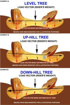 Custom Built and Custom Fit PRO Saddle - #TruthFitKit included - CHOICE OF TREES - Base Roughout Tooling