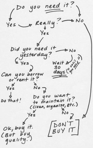 Do you need it flow chart