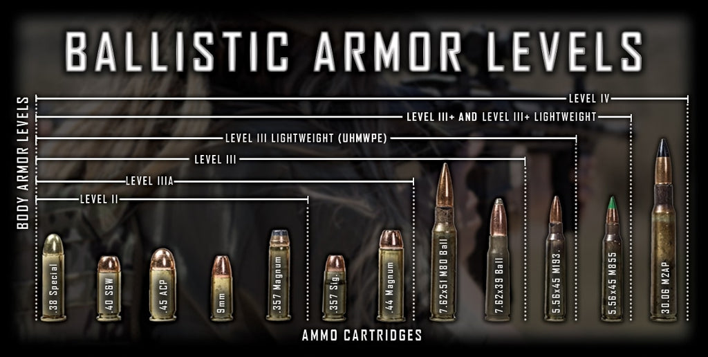 Understanding Body Armor Ratings and what they are effective against