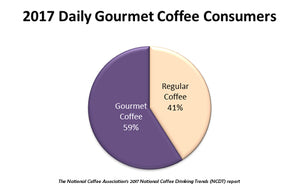 Gourmet Coffee Trends