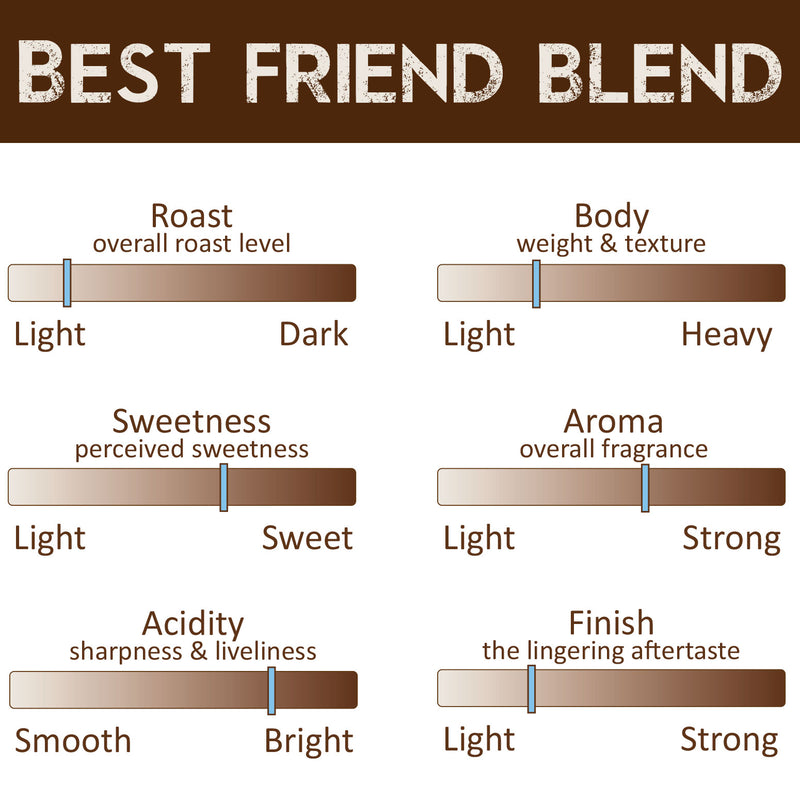 Organic Coffee Missoula - Best Friend Blend Profile
