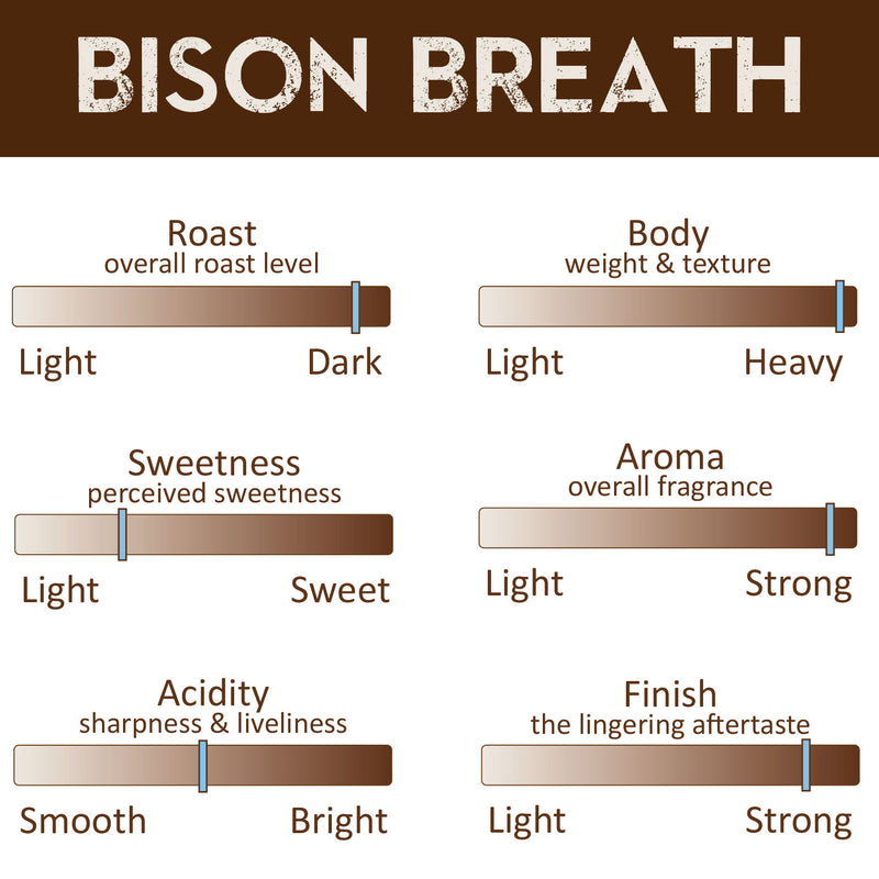 Fresh Roast Coffee Profile - Bison Breath