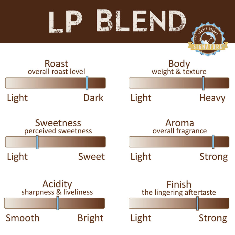 Organic Coffee - Local -Roast LP Blend Profile