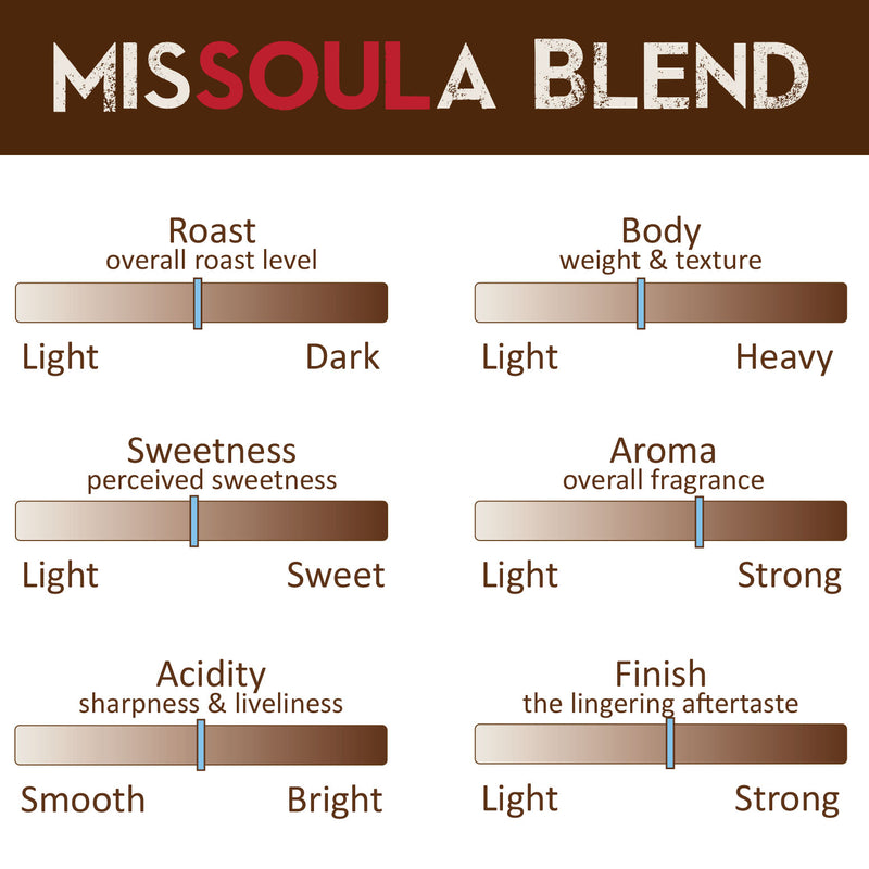 MisSOULa Blend Organic Coffee Profile