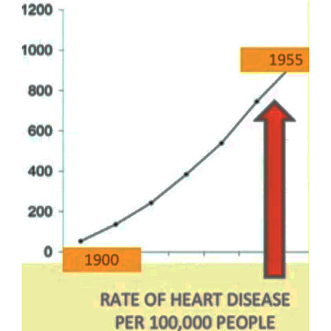 heart disease, rate, chart