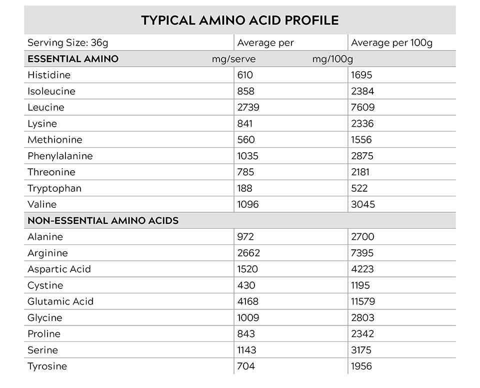 Protein Switch Amino Acid Profile