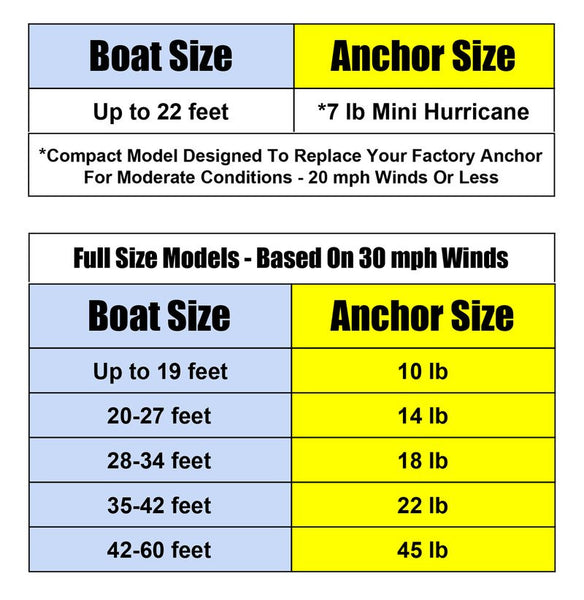 22 Foot Pontoon Boat >> How To Choose The Right Size Boat Anchor - Hurricane Boat