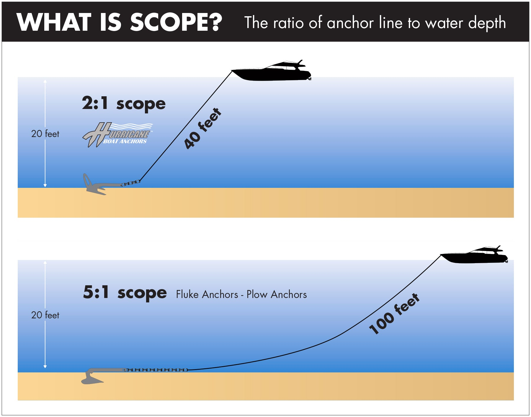 Hurricane Boat Anchors 2:1 Scope - fastest setting boat anchor
