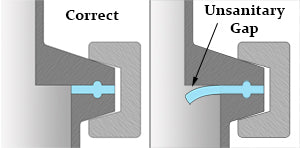 Tri Clamp Gasket correct and incorrect installation