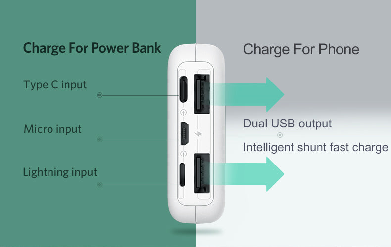 [Benks] Portable palm size 10000mAh capacity powerbank with 3 ways of input charging ,2.1A dual usb port output and Led display screen (PB10)