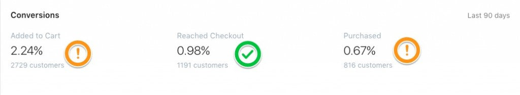 optimizar-checkout-shopify-2