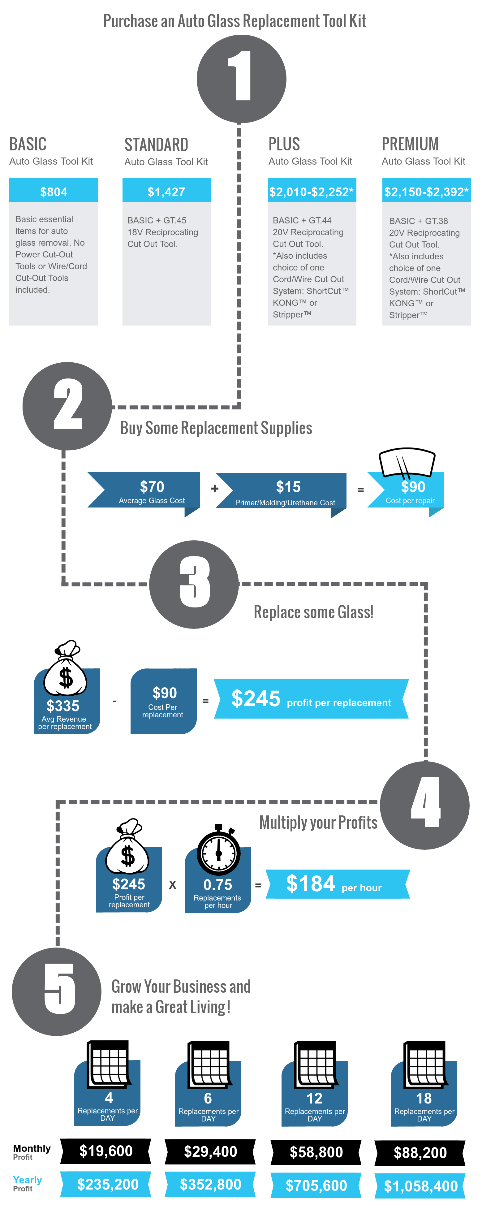 Auto Glass Replacement Revenue and Profit Potential Infographic