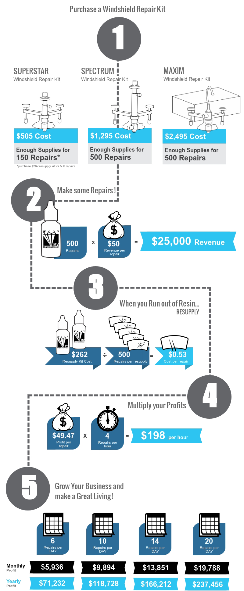 GT Tools Windshield Repair Revenue and Profit Infographic