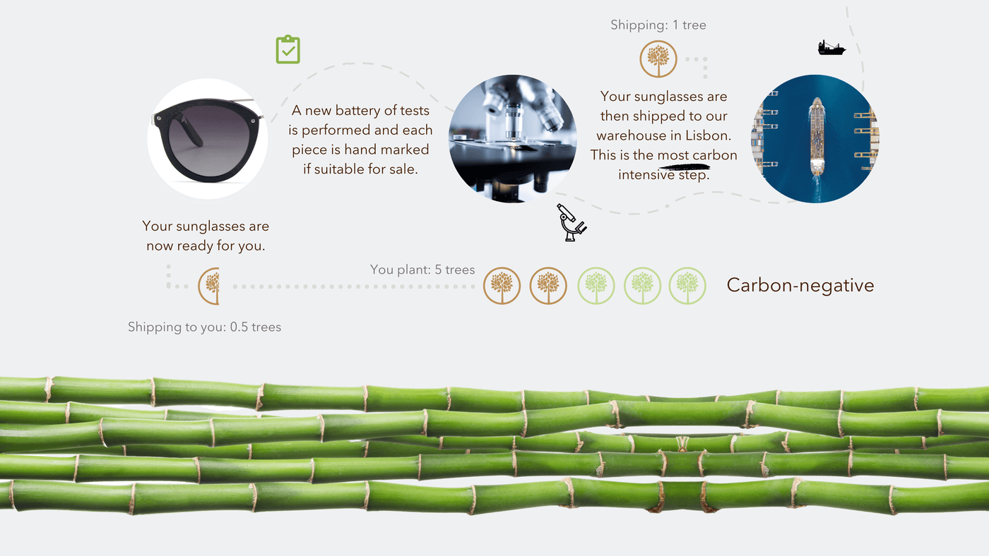 How our sunglasses are made (2/2)