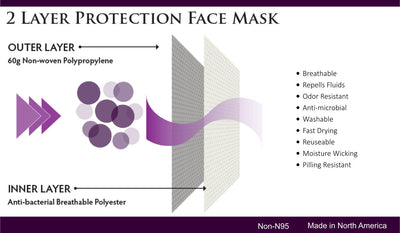 REUSABLE PROTECTIVE MASK (12 PACK / $8.50EA)