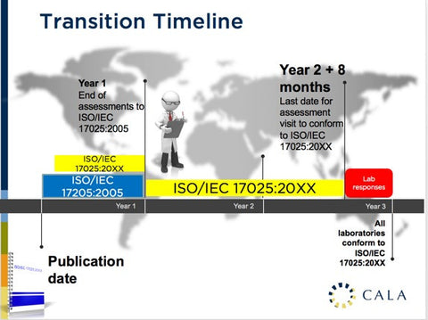 are you ready to make the transition to iso iec 17025 2017 cala