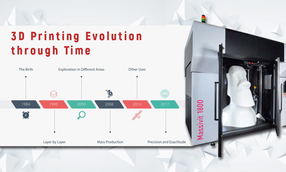 3D PRINTING EVOLUTION THROUGH TIME!