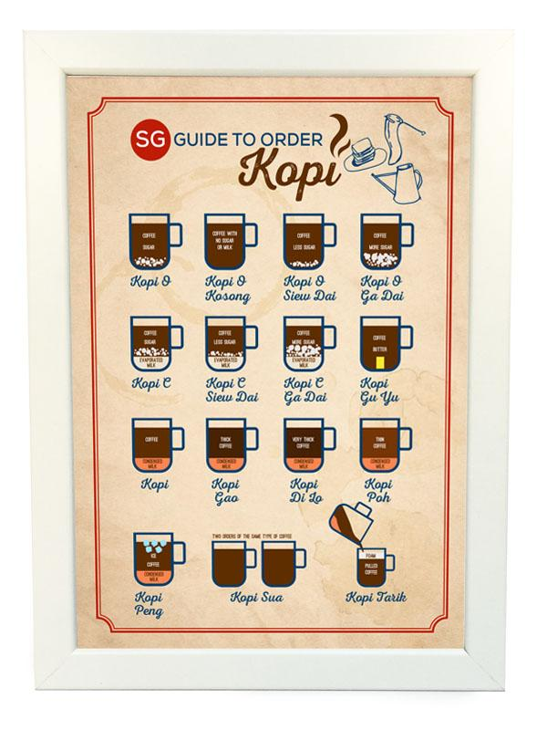 Guide To Order Kopi Poster (A4)