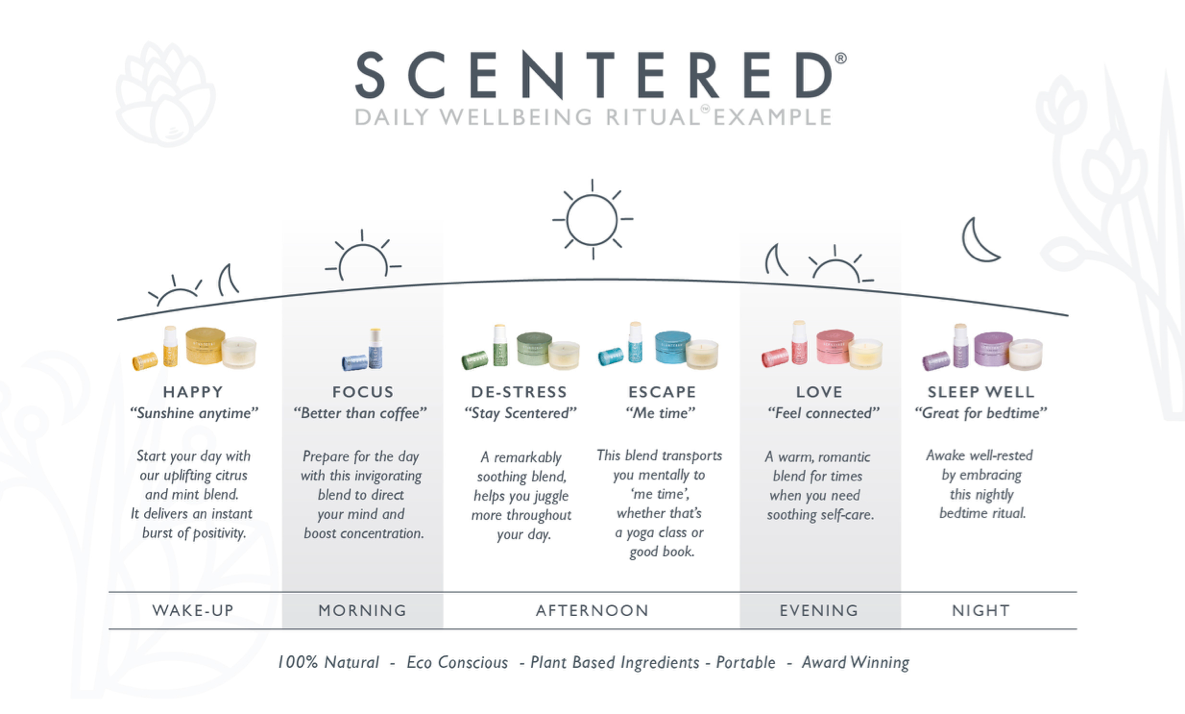Scentered Wellbeing Ritual