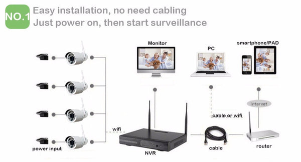 Wireless 4 CCTV Cameras with 4Ch. NVR Kit with All