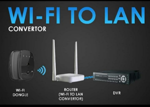 WiFi to LAN Converter Router