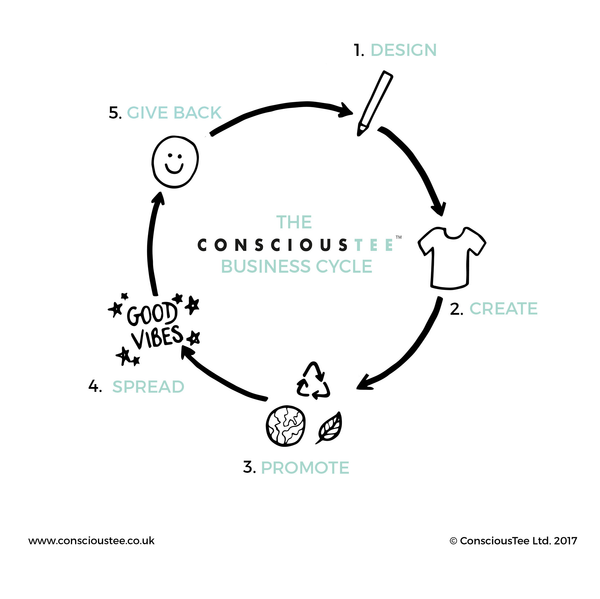 ConsciousTee business cycle