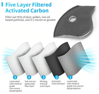 Face Mask Filters - 5 Pack