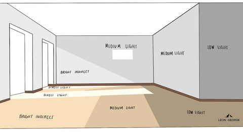 Sketch of types of light in a room