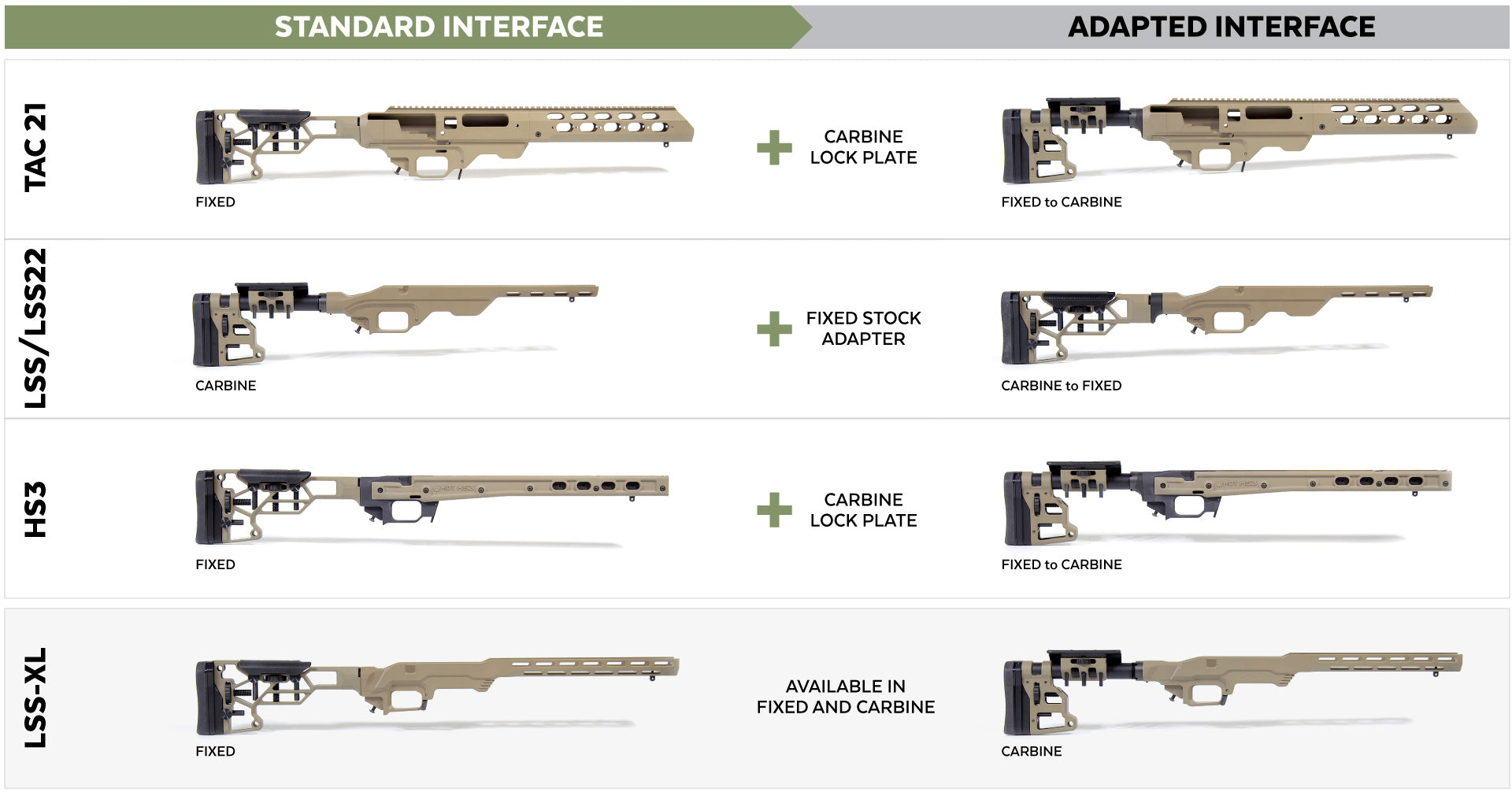 fixed and carbine buttstock interfaces and adaptability