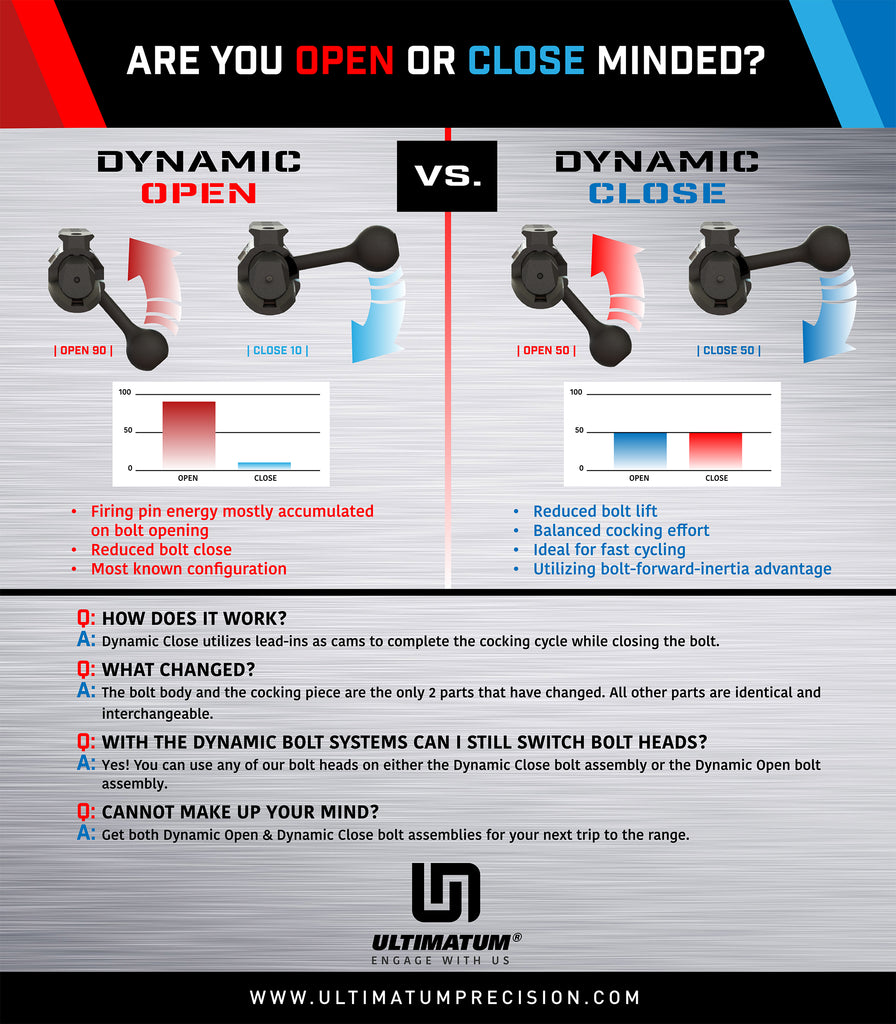 New! Dynamic Bolt Options