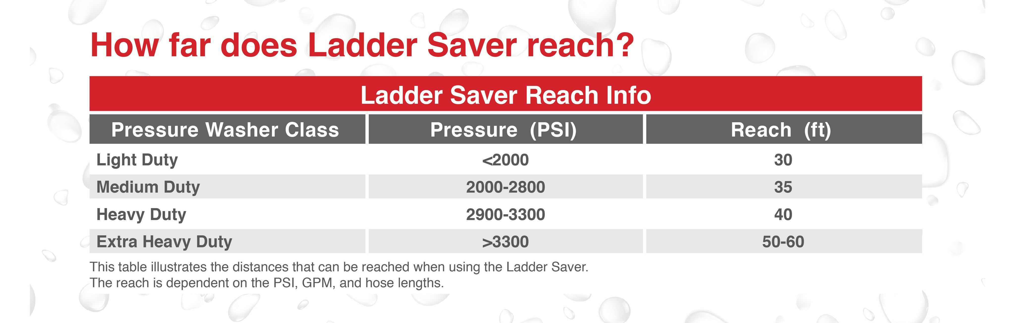 LadderSaver | Long Range Chemical and Rinse Nozzle